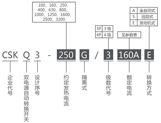 CSKQ3-G系列双电源自动转换开关(PC级)产品选型
