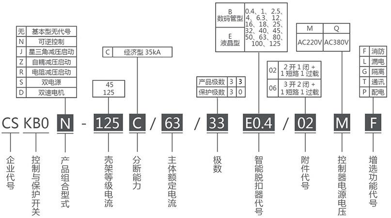 CSKB0系列控制与保护开关产品选型